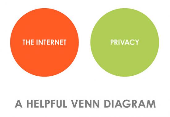 Internet et la sphère privée