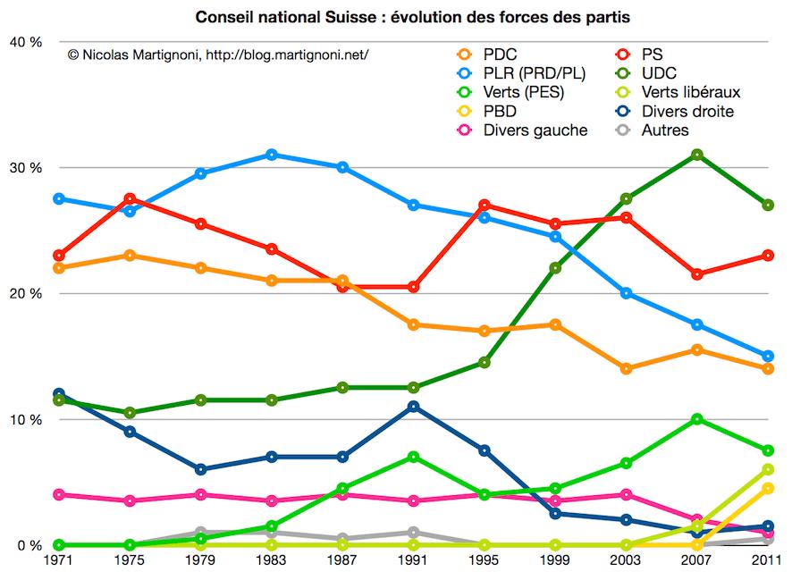 CN: Force des partis 1971-2011