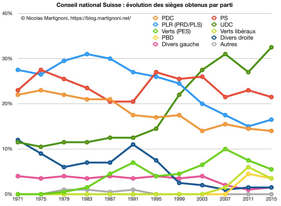 CN: Force des partis 1971-2015
