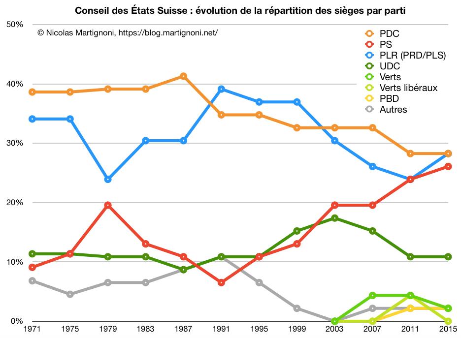 CE: Force des partis 1971-2011