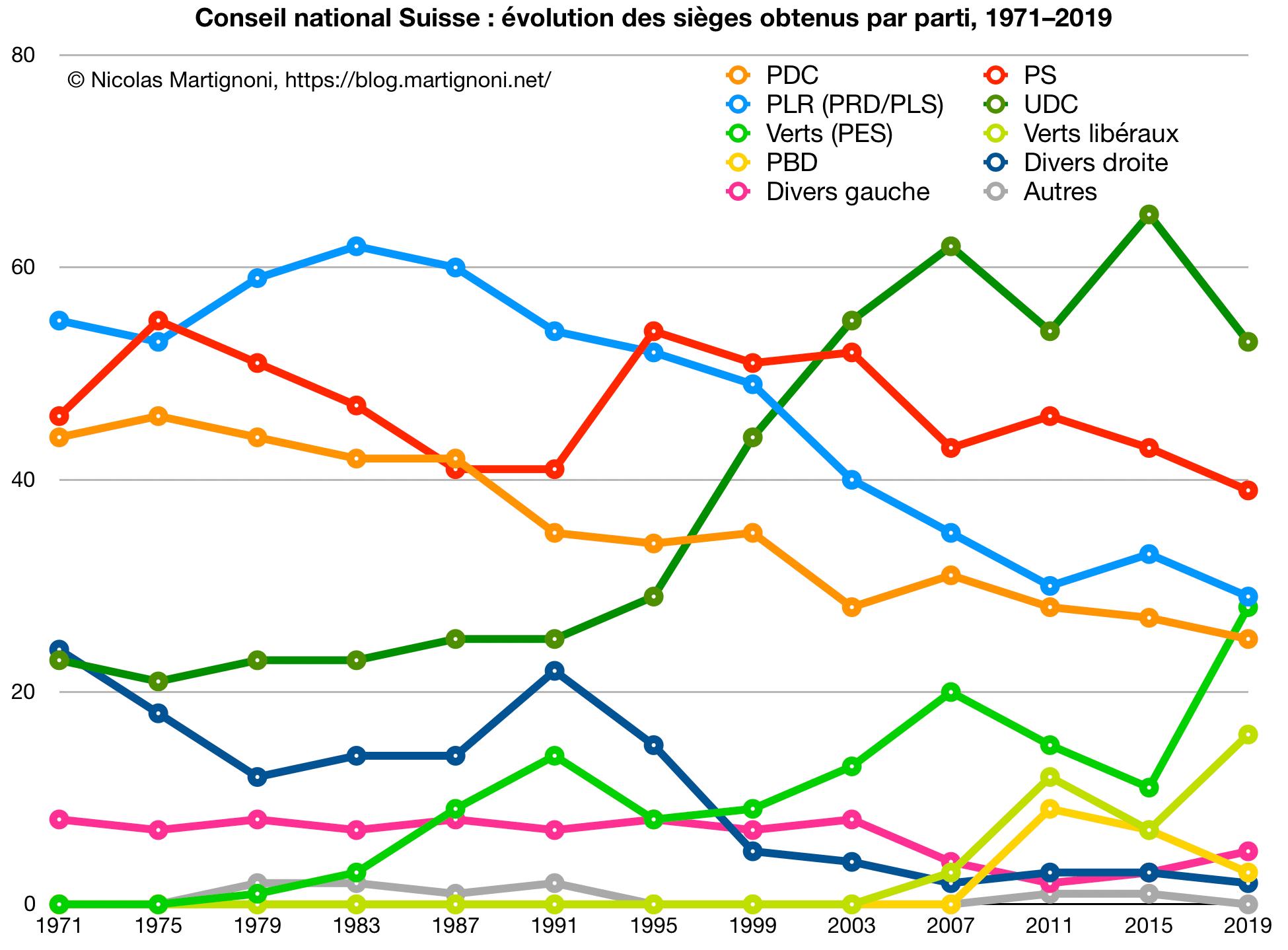CN: Force des partis 1971-2019