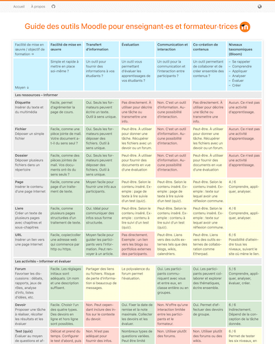 Moodle Tool Guide sur le web